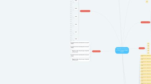 """Mind Map: Інформація емітента цінних паперів ПрАТ """"ІМКК"""""""