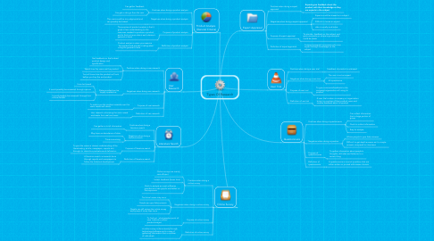 Mind Map: Types Of Research