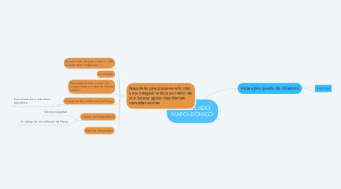 Mind Map: CONSULADO NAPOLEÔNICO