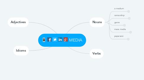 Mind Map: MEDIA