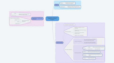 Mind Map: Pengendalian Aseptik Alat Perkakas & Peralatan Pergigian
