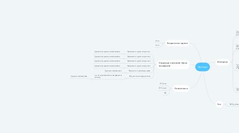 Mind Map: Vernum