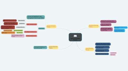 Mind Map: Types of Curriculum Theories