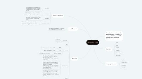Mind Map: Narrative Text