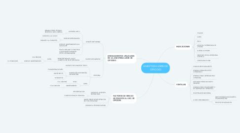Mind Map: ANESTESIA LIBRE DE OPIODES