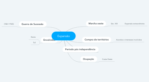 Mind Map: Expansão