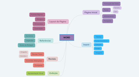 Mind Map: WORD