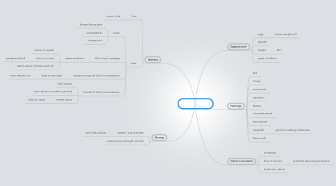 Mind Map: The Creature