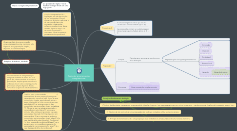 Mind Map: logica de programação / computacional.