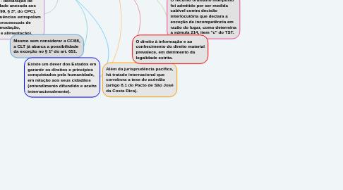 Mind Map: Competência JT - TRT 3
