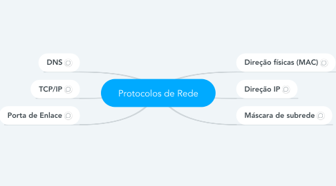 Mind Map: Protocolos de Rede