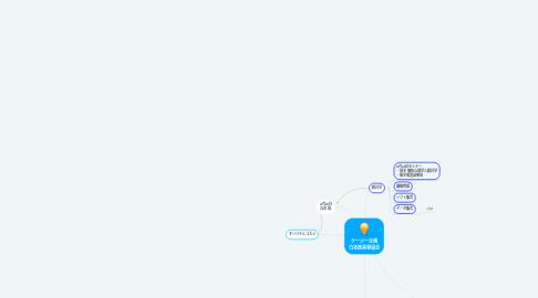 Mind Map: ケージー企画 日本医美容協会