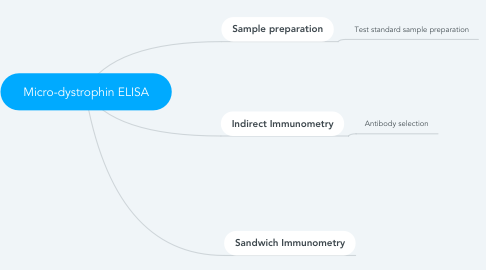 Mind Map: Micro-dystrophin ELISA