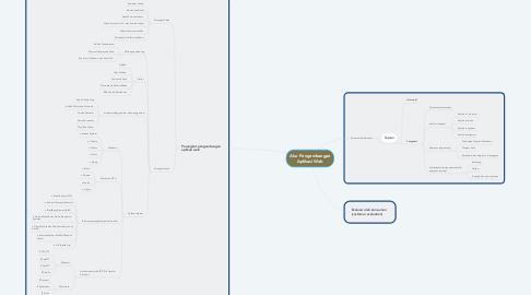 Mind Map: Alur Pengembangan Aplikasi Web