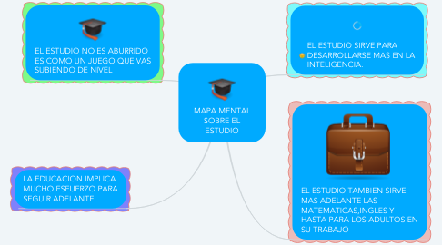 Mind Map: MAPA MENTAL SOBRE EL ESTUDIO
