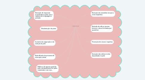 Mind Map: Lmpeza de pele