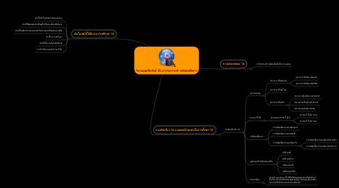 Mind Map: วิชามนุษย์สัมพันธ์ เรื่องการวิเคราะห์การติดต่อสื่อสาร