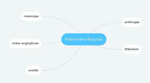 Mind Map: Phénomène Rozynski