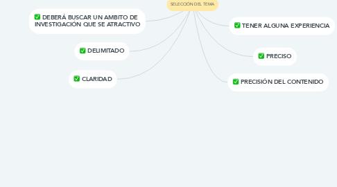 Mind Map: SELECCIÓN DEL TEMA