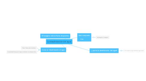 Mind Map: La desalinización del agua