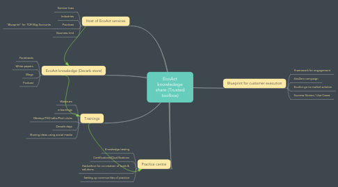 Mind Map: EcoAct knowledege share (Trusted toolbox)