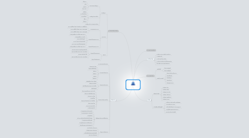 Mind Map: Human Relation   เรื่อง พื้นฐานทางสังคม