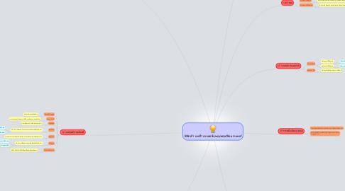 Mind Map: ฟิสิกส์ 1 บทที่1 เวกเตอร์และคุณสมบัติองเวกเตอร์