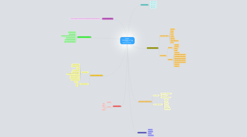 Mind Map: HUMAN RELATIONS บทที่ 5 การสื่อสาร (Communication)