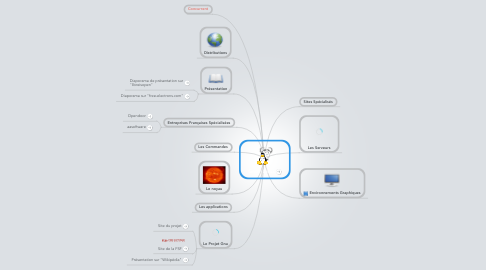 Mind Map: Gnu / Linux