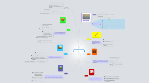 Mind Map: LIJN IN MENTORAAT