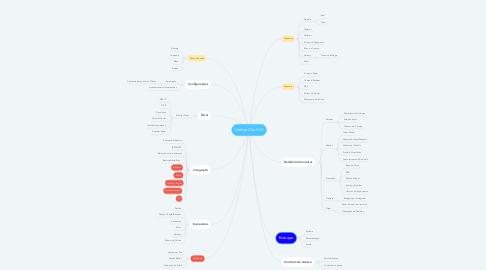 Mind Map: Limber Chef 2.0