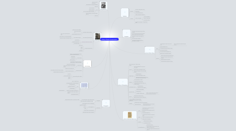 Mind Map: History of Graphic Communication