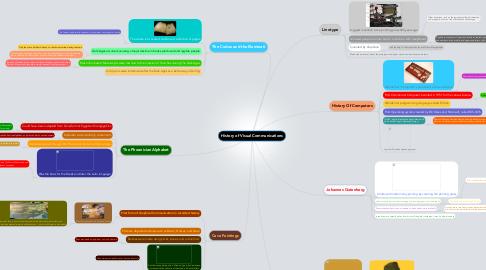 Mind Map: History of Visual Communications