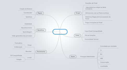 Mind Map: Comitê I9