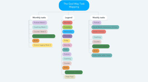 Mind Map: The God Way Task Mapping