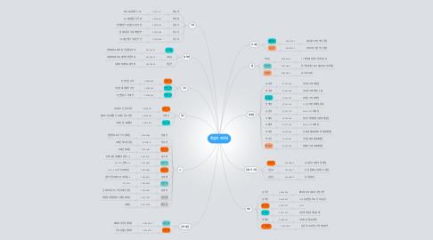 Mind Map: 취업자 인터뷰