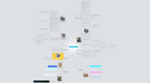 Mind Map: History of Communications