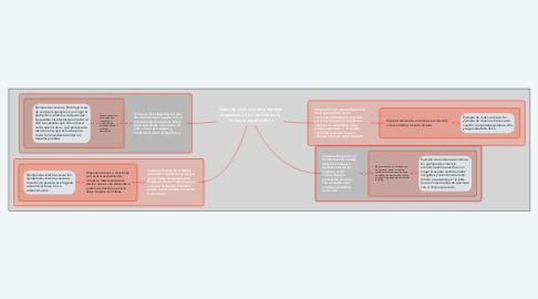 Mind Map: Tipos de violencia intrafamiliar regulados en la Ley Contra la Violencia Intrafamiliar