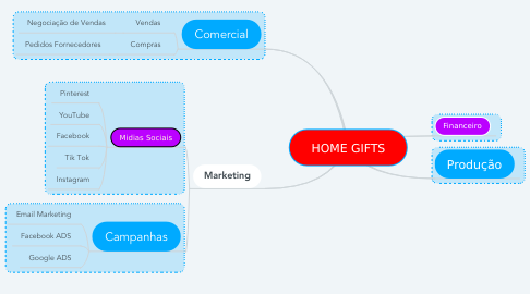 Mind Map: HOME GIFTS