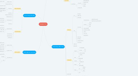 Mind Map: DOANH THU