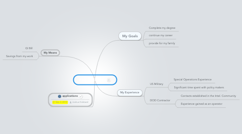 Mind Map: Political Science