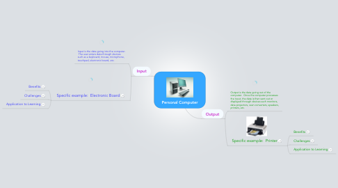 Mind Map: Personal Computer