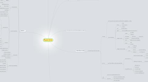 Mind Map: พื้นฐานทางสังคม