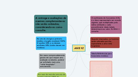 Mind Map: AMB 92