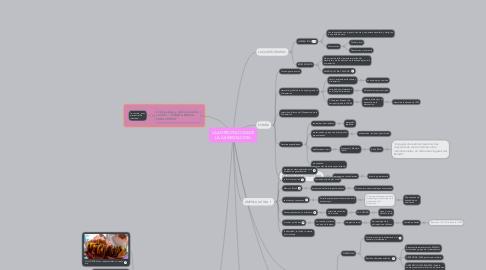 Mind Map: LA ANTROPOLOGIA DE LA ALIMENTACION.
