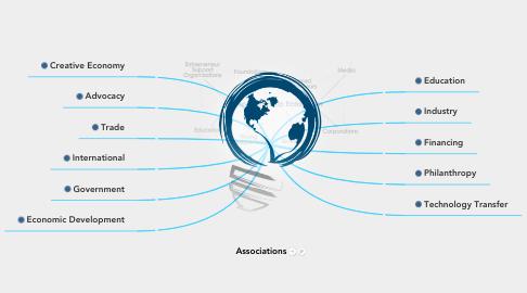 Mind Map: Associations