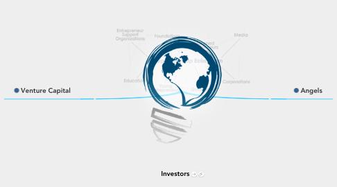 Mind Map: Investors