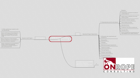Mind Map: ASTM ACCT Operational Items