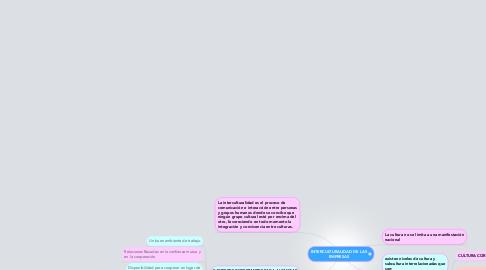 Mind Map: INTERCULTURALIDAD DE LAS EMPRESAS