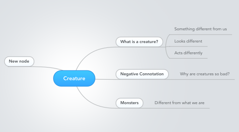 Mind Map: Creature
